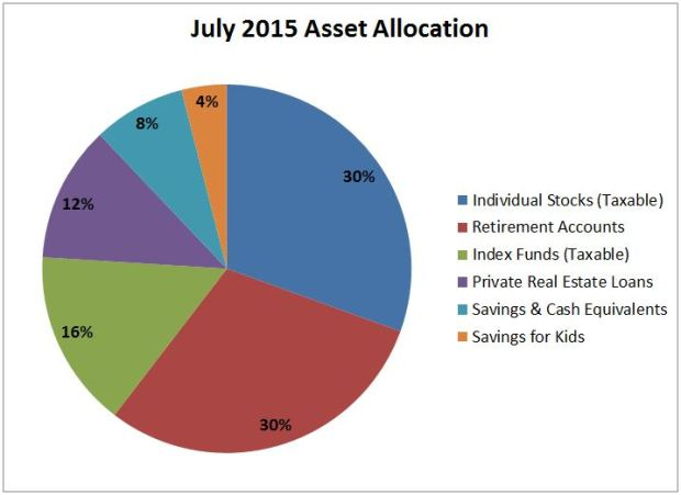 July 2015 Asset Allocation