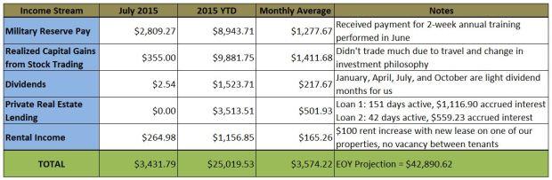 Secondary Income Streams - 201507