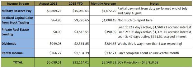 Secondary Income Streams - 201509