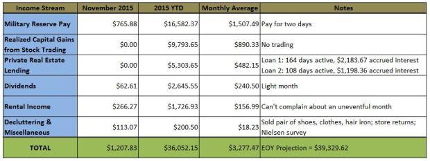 Secondary Income Streams - 201511
