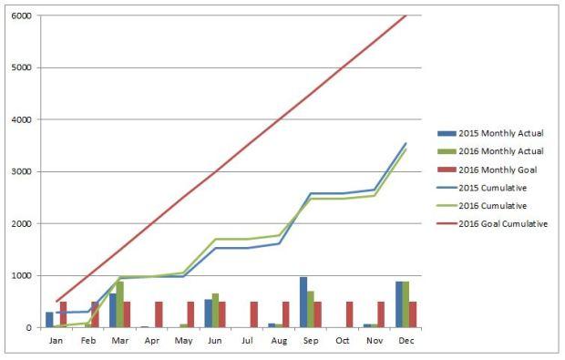 2016-dividend-totals